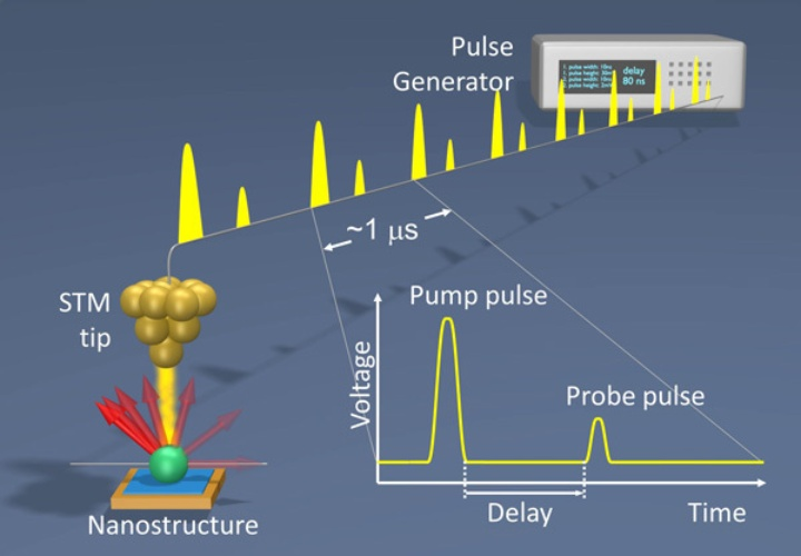 STM with all-electronic pump probe excitation