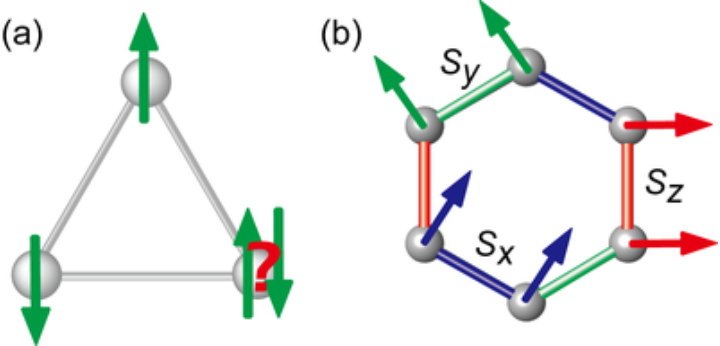 Fig. (a) geometrical frustration and (b) Kitaev honeycomb model. (c)